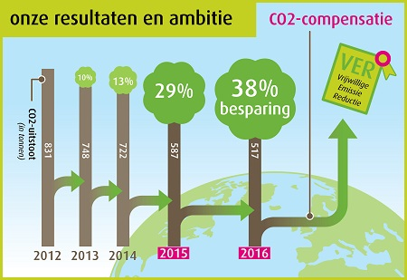 CO2 compensatie Spant congrescentrum