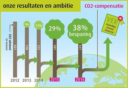 CO2 compensatie Spant congrescentrum